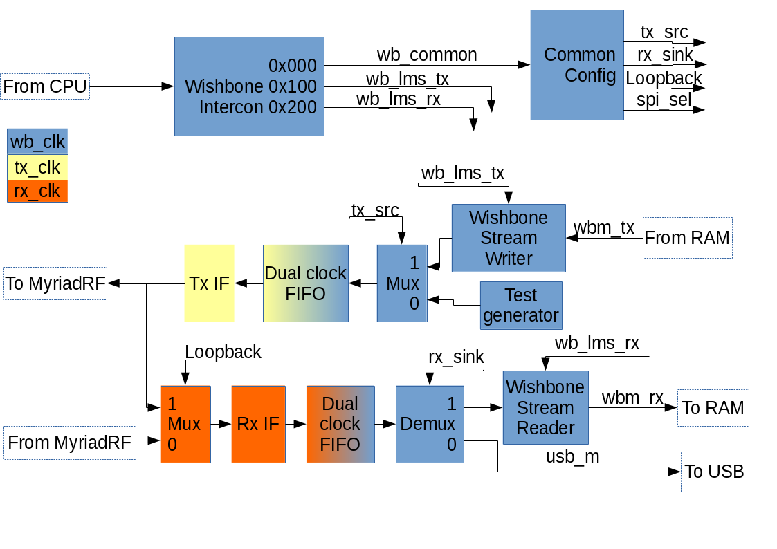 STREAM_OpenRISC_dataflow