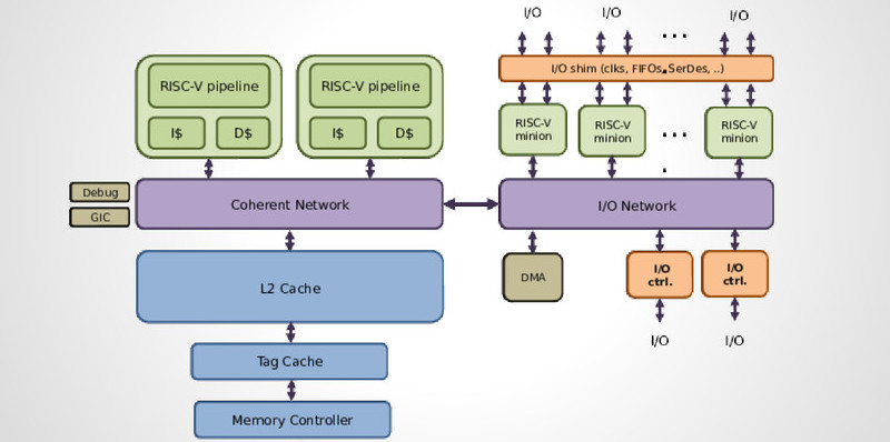 The rise of open source digital design myriad for Risc v architecture