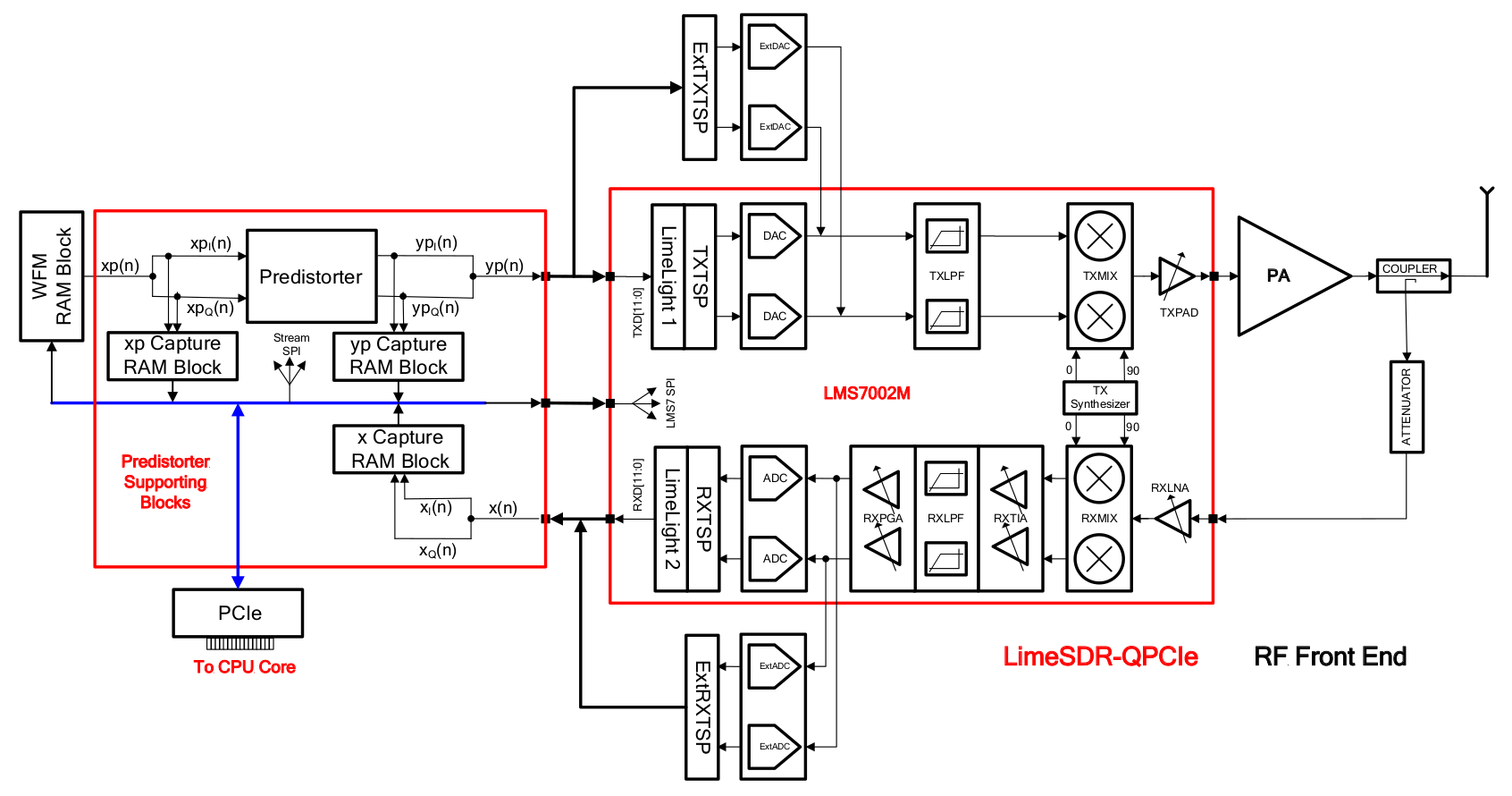 Adpd-implementation-on-limesdr-qpcie-board-block-diagram