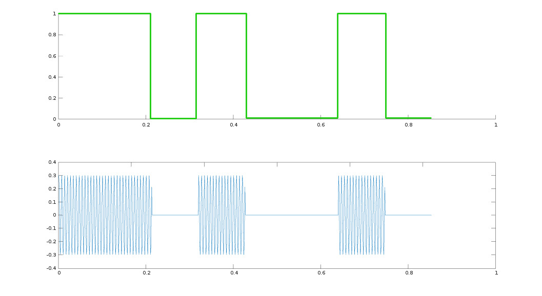 Limesdr made simple part 6 more than one way myriad as promised a very simple protocol on the surface so simple it can be directly viewed on a sufficiently fast oscilloscope and decoded by eye ccuart Images